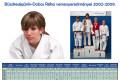 Büszkeségünk-Dobos Réka versenyeredményei 2002-2009